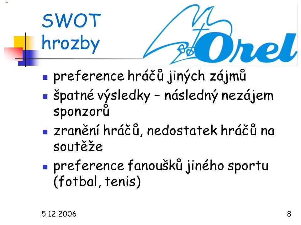 5.12.20068 SWOT hrozby  preference hráčů jiných zájmů  špatné výsledky – následný nezájem sponzorů  zranění hráčů, nedostatek hráčů na soutěže  preference fanoušků jiného sportu (fotbal, tenis)