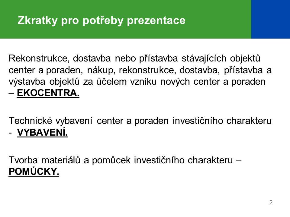 33 SFŽP ČR a OPŽP – kontakty  Bezplatná zelená linka +420 800 260 500  Poradenství přes e-mail: dotazy@sfzp.czdotazy@sfzp.cz  Měsíčník Priorita o aktualitách v OPŽP  Webové stránky: www.sfzp.cz, www.zelenausporam.cz a www.opzp.czwww.sfzp.czwww.opzp.cz