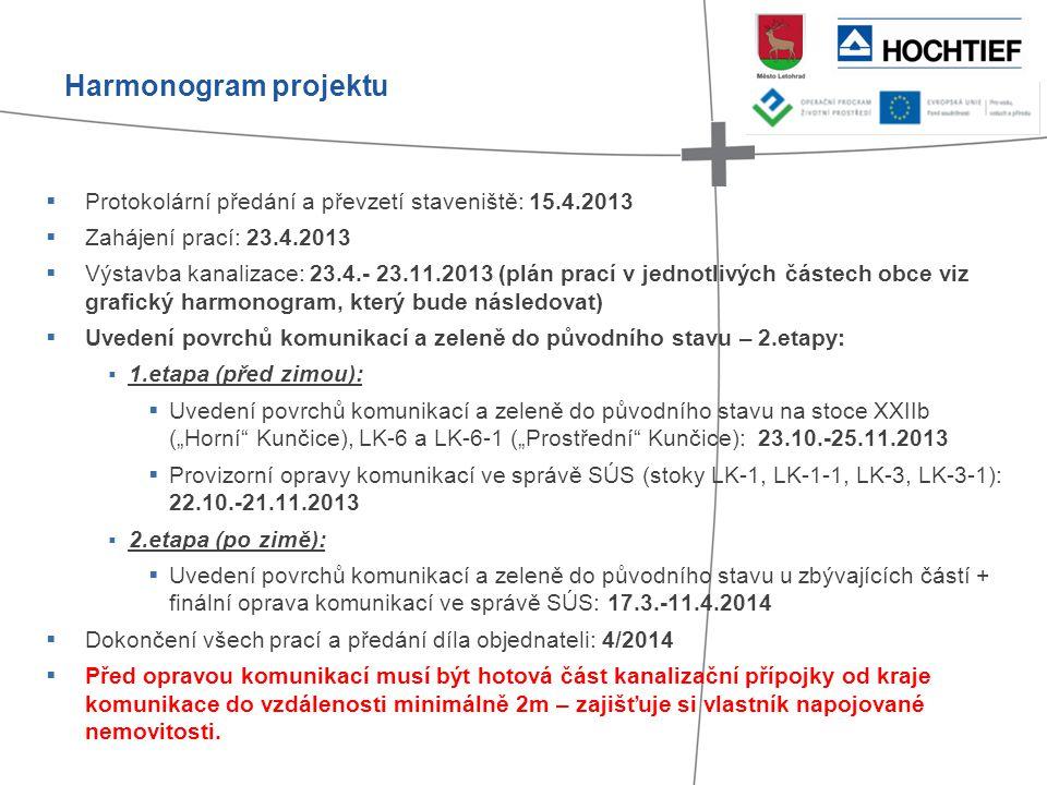  Protokolární předání a převzetí staveniště: 15.4.2013  Zahájení prací: 23.4.2013  Výstavba kanalizace: 23.4.- 23.11.2013 (plán prací v jednotlivýc