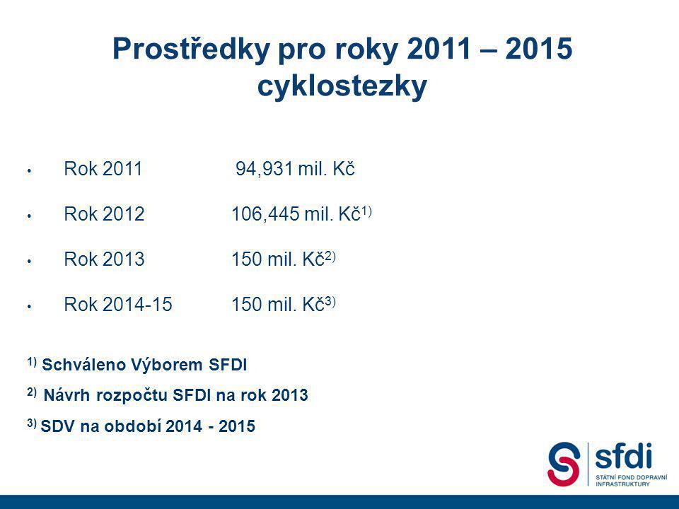 Prostředky pro roky 2011 – 2015 cyklostezky • Rok 2011 94,931 mil.