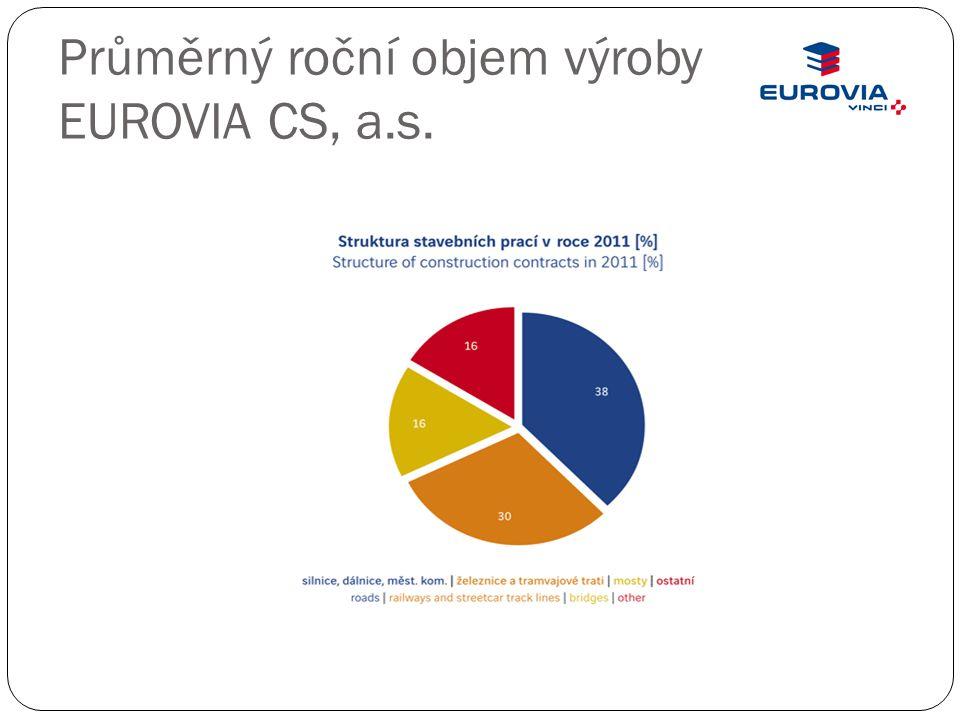 Průměrný roční objem výroby EUROVIA CS, a.s.