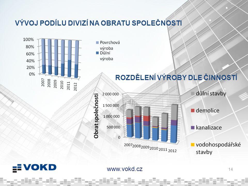 www.vokd.cz VÝVOJ PODÍLU DIVIZÍ NA OBRATU SPOLEČNOSTI 14 ROZDĚLENÍ VÝROBY DLE ČINNOSTÍ