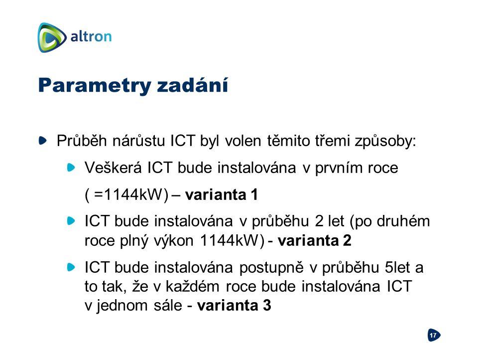 Parametry zadání Průběh nárůstu ICT byl volen těmito třemi způsoby: Veškerá ICT bude instalována v prvním roce ( =1144kW) – varianta 1 ICT bude instal