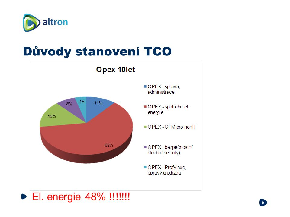 9 El. energie 48% !!!!!!!