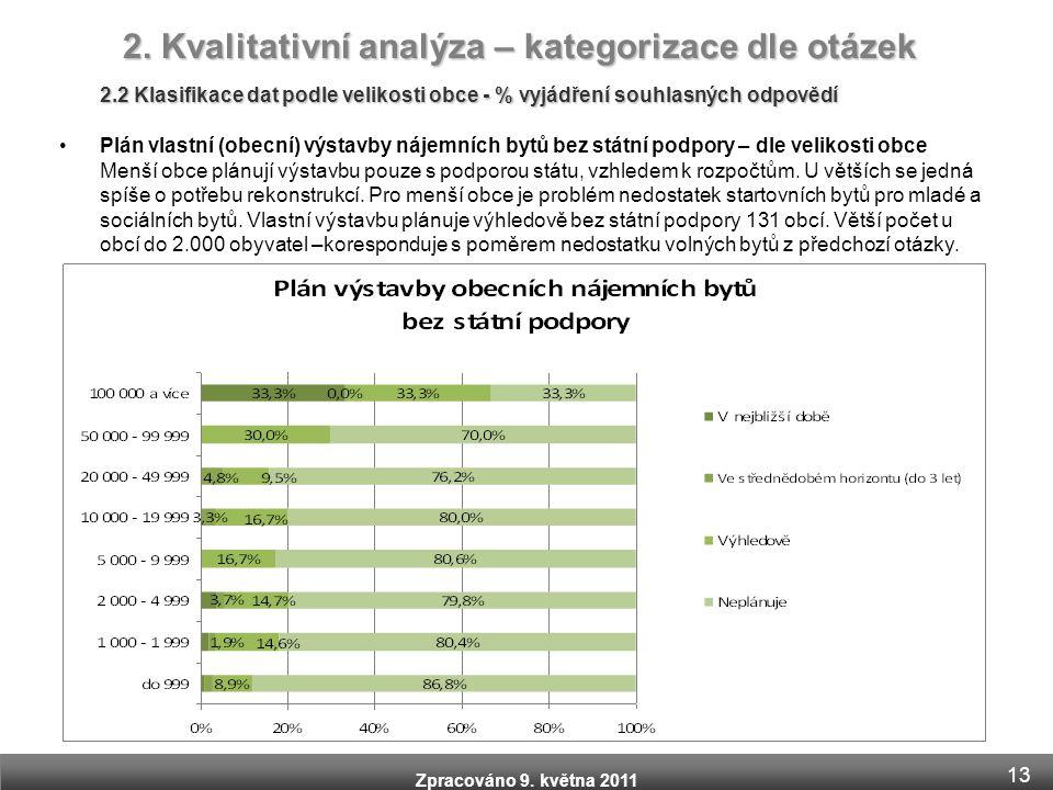 Zpracováno 9. května 2011 2.2 Klasifikace dat podle velikosti obce - % vyjádření souhlasných odpovědí •Plán vlastní (obecní) výstavby nájemních bytů b
