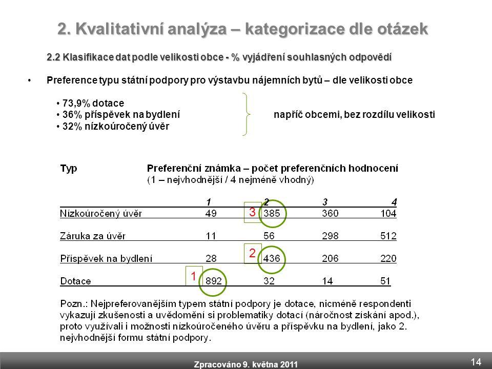 Zpracováno 9. května 2011 2.2 Klasifikace dat podle velikosti obce - % vyjádření souhlasných odpovědí •Preference typu státní podpory pro výstavbu náj