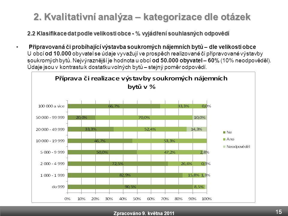 Zpracováno 9. května 2011 2.2 Klasifikace dat podle velikosti obce - % vyjádření souhlasných odpovědí • Připravovaná či probíhající výstavba soukromýc