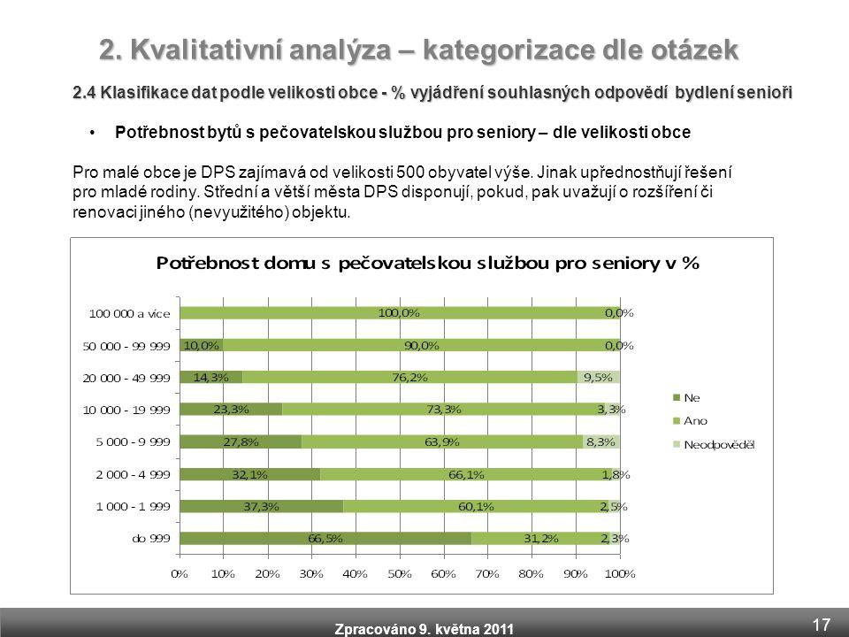 Zpracováno 9. května 2011 2.4 Klasifikace dat podle velikosti obce - % vyjádření souhlasných odpovědí bydlení senioři •Potřebnost bytů s pečovatelskou
