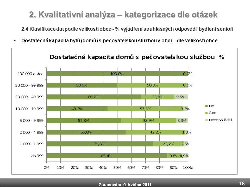 Zpracováno 9. května 2011 2.4 Klasifikace dat podle velikosti obce - % vyjádření souhlasných odpovědí bydlení senioři •Dostatečná kapacita bytů (domů)