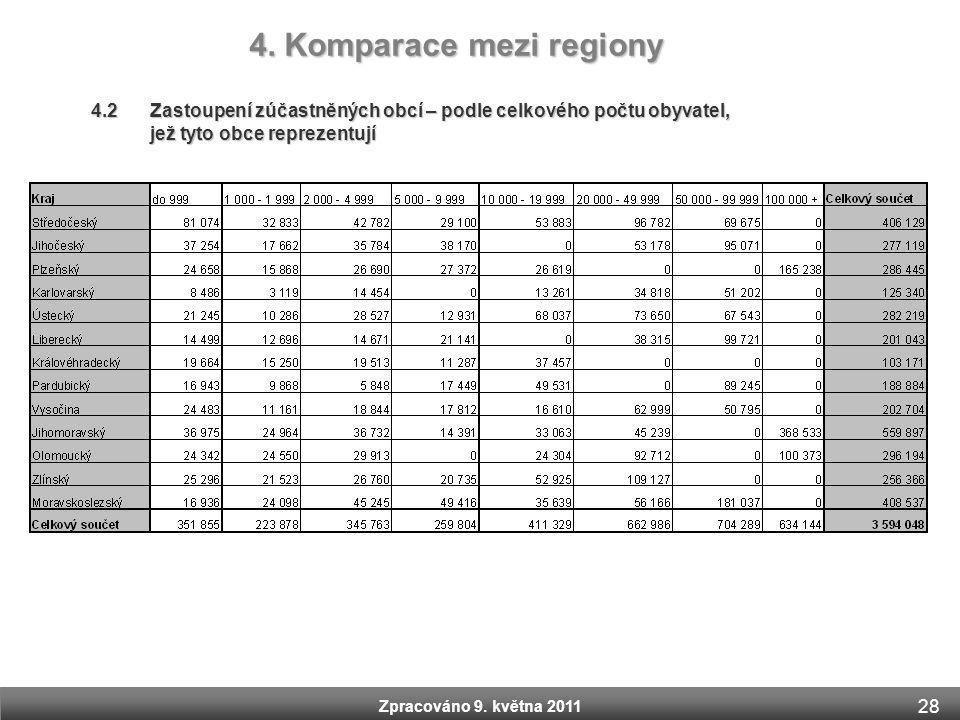 Zpracováno 9. května 2011 4.2 Zastoupení zúčastněných obcí – podle celkového počtu obyvatel, jež tyto obce reprezentují 4. Komparace mezi regiony Zpra