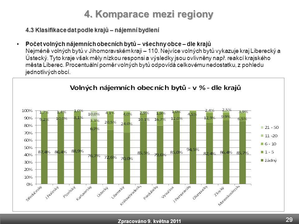Zpracováno 9. května 2011 4.3 Klasifikace dat podle krajů – nájemní bydlení •Počet volných nájemních obecních bytů – všechny obce – dle krajů Nejméně