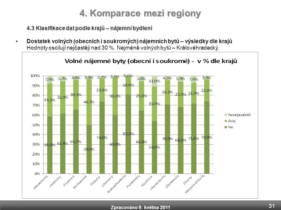 Zpracováno 9. května 2011 4.3 Klasifikace dat podle krajů – nájemní bydlení •Dostatek volných (obecních i soukromých) nájemních bytů – výsledky dle kr