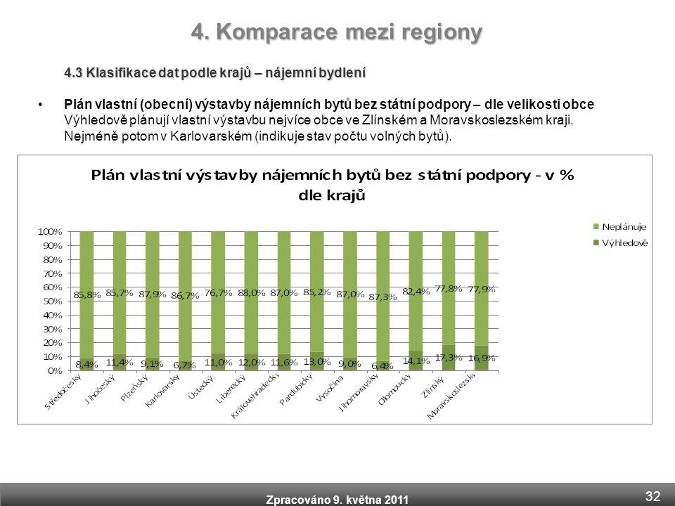 Zpracováno 9. května 2011 4.3 Klasifikace dat podle krajů – nájemní bydlení •Plán vlastní (obecní) výstavby nájemních bytů bez státní podpory – dle ve