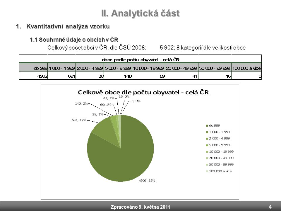 1.Kvantitativní analýza vzorku 1.1 Souhrnné údaje o obcích v ČR II. Analytická část Zpracováno 9. května 2011 Celkový počet obcí v ČR, dle ČSÚ 2008: 5
