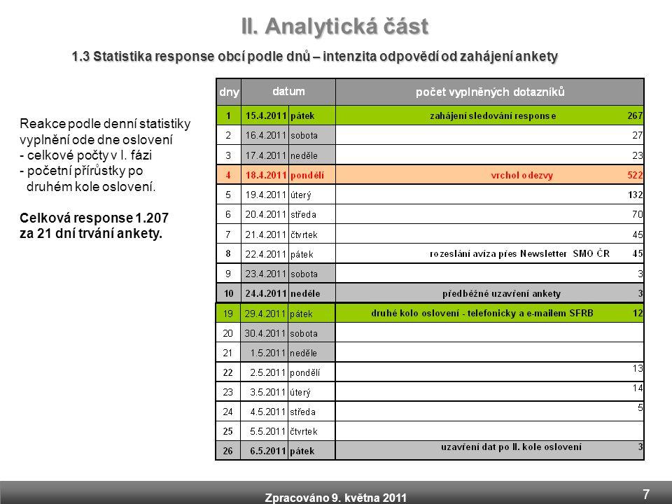 Zpracováno 9. května 2011 1.3 Statistika response obcí podle dnů – intenzita odpovědí od zahájení ankety II. Analytická část Reakce podle denní statis