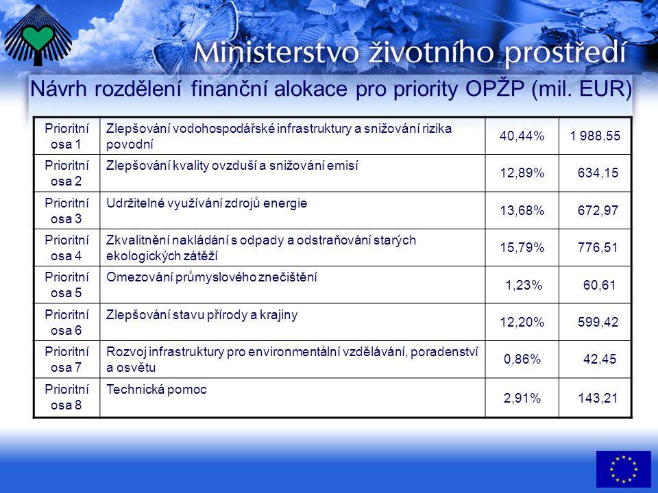Řídící výbor •doporučuje výběr projektů a akcí podporovaných z ERDF a FS; funkce koordinační •projednává otázky koncepce a realizace OP ŽP •sleduje provázanost OP s ostatními resortními (sektorovými) politikami •paritně zastoupeno MŽP a SFŽP ČR, dále zástupci MMR, MF, MZe, MZd, Asociace krajů, Svaz měst a obcí a nevládních organizací