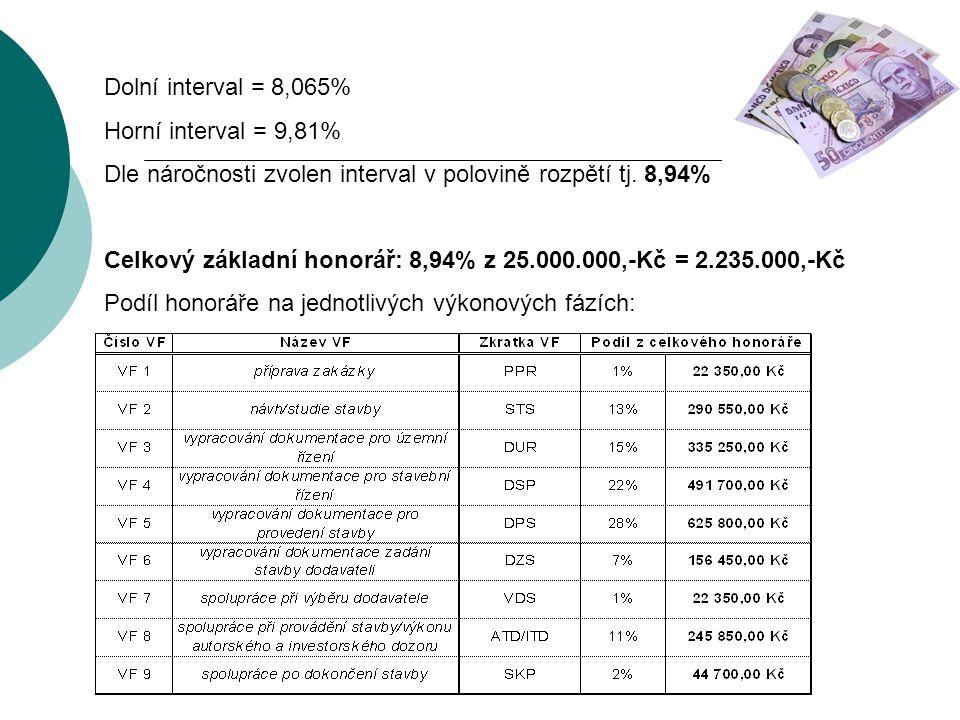 Dolní interval = 8,065% Horní interval = 9,81% Dle náročnosti zvolen interval v polovině rozpětí tj.