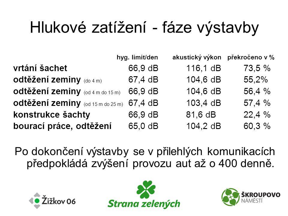 Finanční náklady na stavbu všech podzemních garáží na Praze 3 •229 milionů Kč na podzemní garáže v příštích 10 letech •V roce 2008 předpokládány investice 20,5 milionu Kč, z čehož zhruba polovina jde pouze na dokumentaci a projekty garáží •Na údržbu a výstavbu dětských hřišť jde letos zhruba 6 milionů