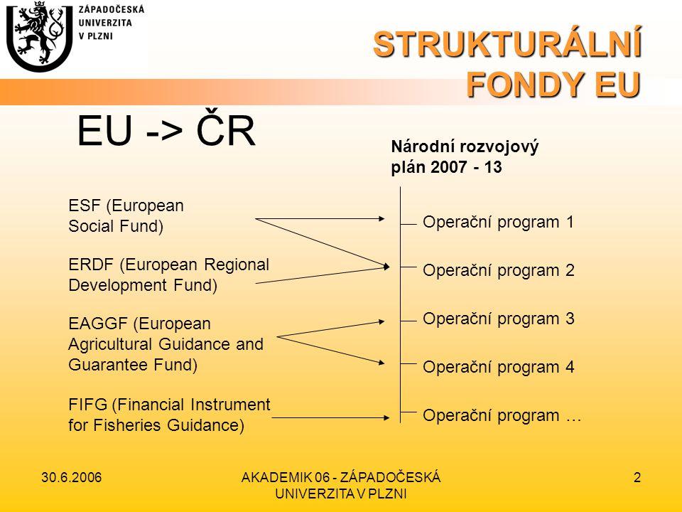 30.6.2006AKADEMIK 06 - ZÁPADOČESKÁ UNIVERZITA V PLZNI 3 STRUKTURÁLNÍ FONDY EU Operační programy 2007 - 13 ZČU se budou týkat zejména: •OP Výzkum a vývoj pro inovace (ERDF – 70,6 mld.
