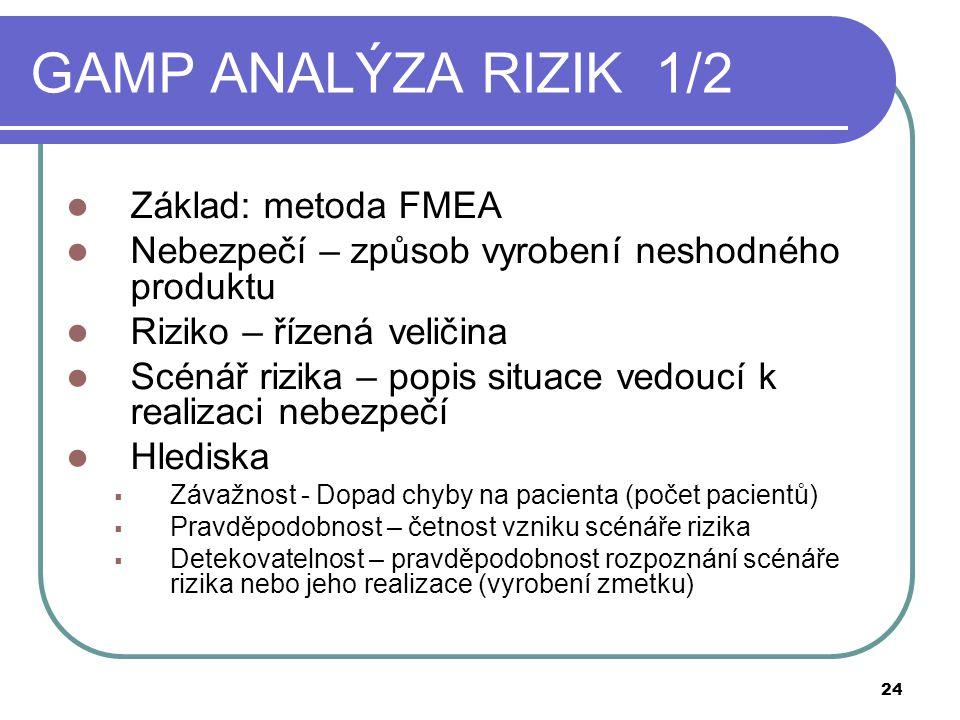 GAMP ANALÝZA RIZIK 1/2  Základ: metoda FMEA  Nebezpečí – způsob vyrobení neshodného produktu  Riziko – řízená veličina  Scénář rizika – popis situace vedoucí k realizaci nebezpečí  Hlediska  Závažnost - Dopad chyby na pacienta (počet pacientů)  Pravděpodobnost – četnost vzniku scénáře rizika  Detekovatelnost – pravděpodobnost rozpoznání scénáře rizika nebo jeho realizace (vyrobení zmetku) 24