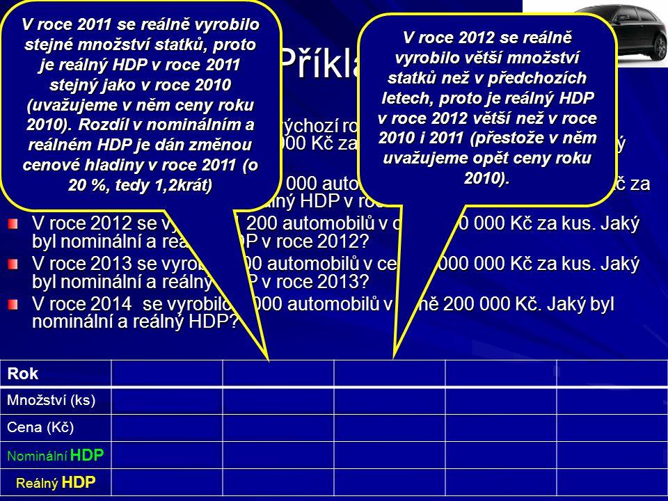 Příklad Rok20102011201220132014 Množství (ks) 1 000 1 2008002 000 Cena (Kč) 500 000600 000 1 000 000200 000 Nominální HDP500 000 000600 000 000720 000 000800 000 000400 000 000 Reálný HDP 500 000 000 600 000 000400 000 0001 000 000 000 V roce 2010 (bereme jej jako výchozí rok) se vyrobilo v jisté ekonomice 1 000 automobilů v ceně 500 000 Kč za kus.