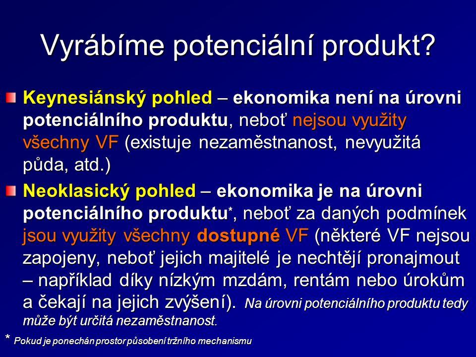 Vyrábíme potenciální produkt? Keynesiánský pohled – ekonomika není na úrovni potenciálního produktu, neboť nejsou využity všechny VF (existuje nezaměs