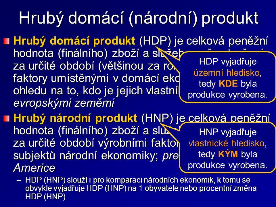 Hrubý domácí (národní) produkt Hrubý domácí produkt (HDP) je celková peněžní hodnota (finálního) zboží a služeb nově vytvořená za určité období (většinou za rok) výrobními faktory umístěnými v domácí ekonomice bez ohledu na to, kdo je jejich vlastníkem; preferován evropskými zeměmi Hrubý národní produkt (HNP) je celková peněžní hodnota (finálního) zboží a služeb nově vytvořená za určité období výrobními faktory ve vlastnictví subjektů národní ekonomiky; preferován v Severní Americe –HDP (HNP) slouží i pro komparaci národních ekonomik, k tomu se obvykle vyjadřuje HDP (HNP) na 1 obyvatele nebo procentní změna HDP (HNP) HDP vyjadřuje územní hledisko, tedy KDE byla produkce vyrobena.