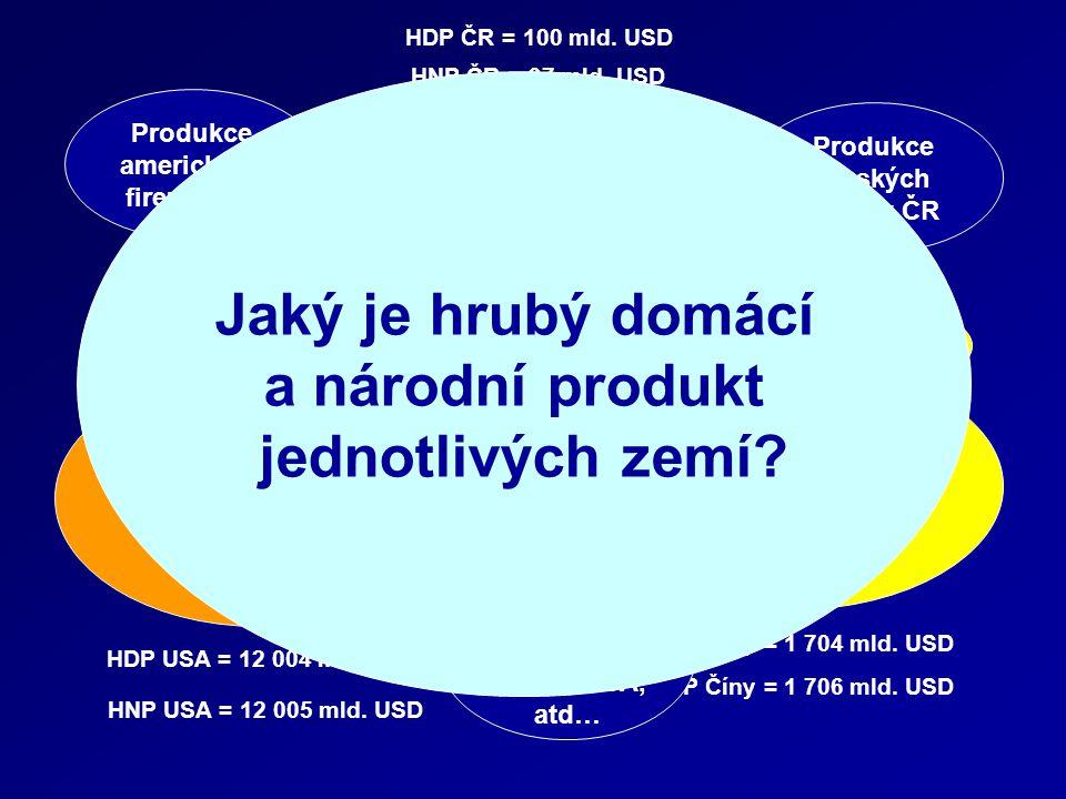 Definice ČSÚ Hrubý domácí produkt (HDP) je peněžním vyjádřením celkové hodnoty statků a služeb nově vytvořených v daném období na určitém území.