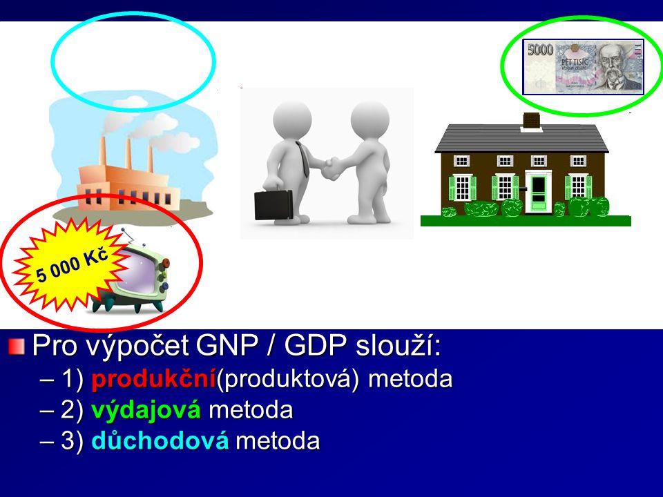 Výpočet GNP / GDP Měření GNP (GDP) – Hrubý národní (domácí) produkt může být měřen buď jako tok produktů, které byly vyrobeny za dané období občany dané země (v dané zemi), nebo jako tok výdajů, které vynaložily jednotlivé subjekty na nákup těchto produktů.