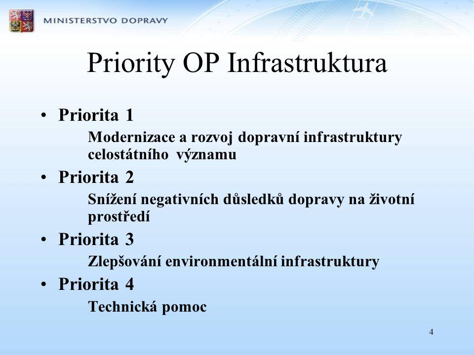 4 Priority OP Infrastruktura •Priorita 1 Modernizace a rozvoj dopravní infrastruktury celostátního významu •Priorita 2 Snížení negativních důsledků dopravy na životní prostředí •Priorita 3 Zlepšování environmentální infrastruktury •Priorita 4 Technická pomoc