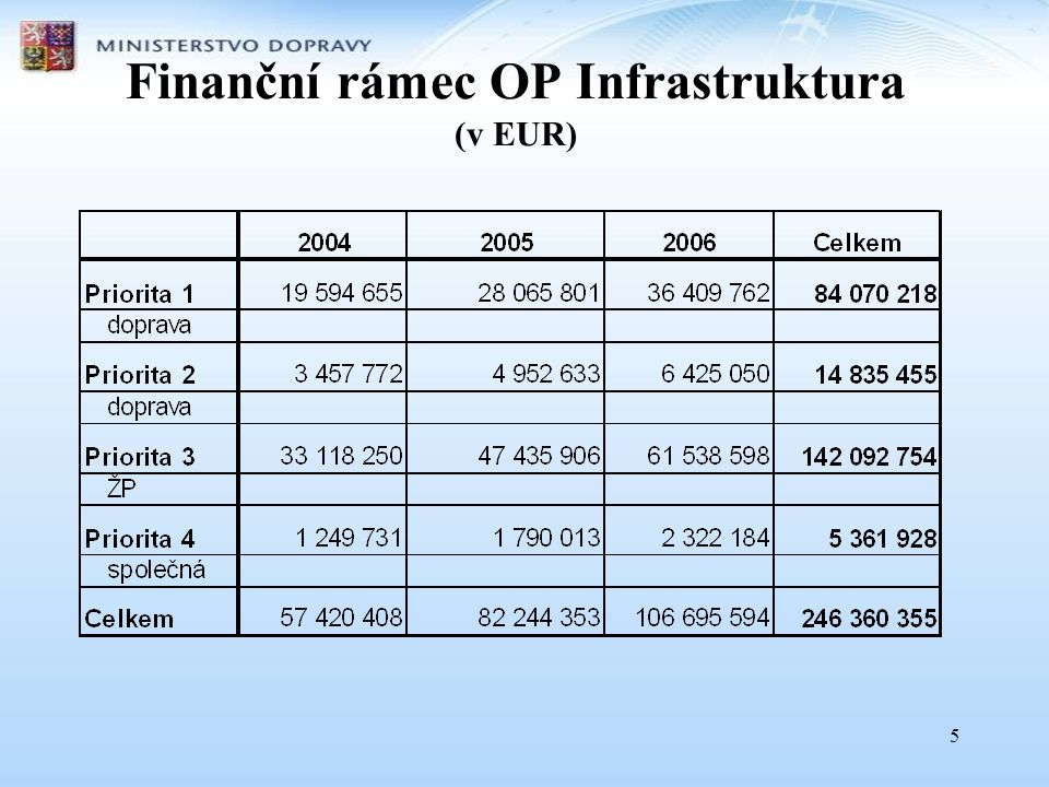 6 Indikativní alokace v sektoru doprava OpatřeníERDF Spolufinancov ání ČR 1.1Modernizace tratí celostátního významu a důležitých železničních uzlů 37 831 94112 610 647 1.2Výstavba a modernizace silnic I.