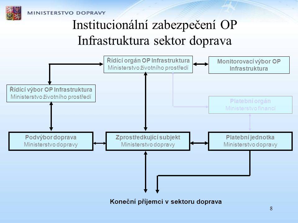 8 Řídící orgán OP Infrastruktura Ministerstvo životního prostředí Podvýbor doprava Ministerstvo dopravy Zprostředkující subjekt Ministerstvo dopravy Ř