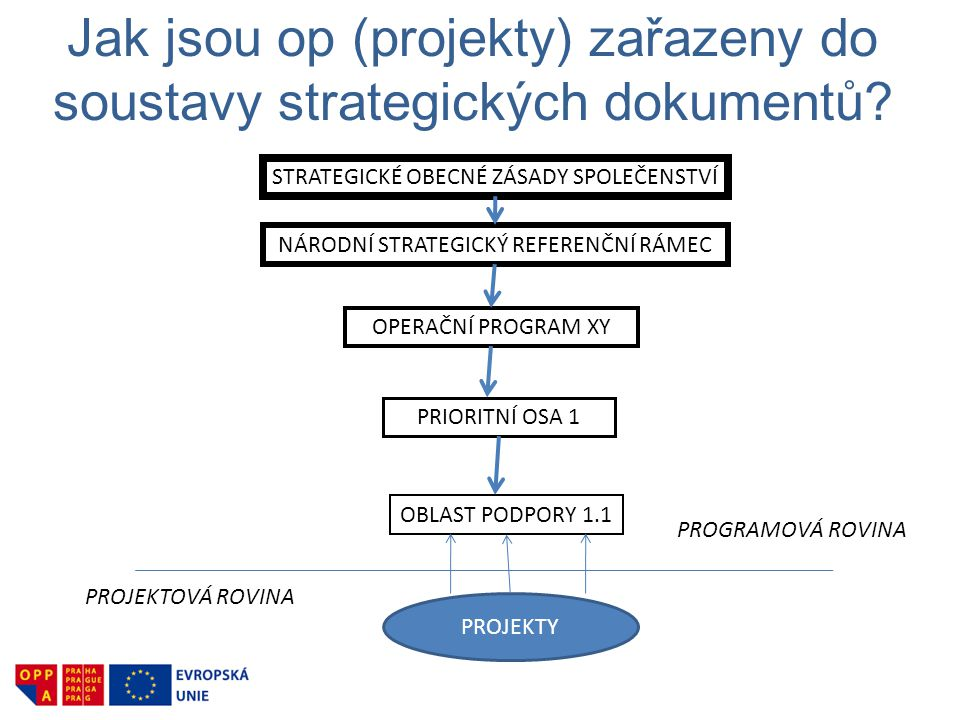 Jak jsou op (projekty) zařazeny do soustavy strategických dokumentů.