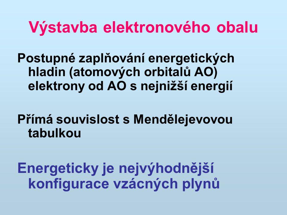Elektronová konfigurace atomu konfigurace nejbližšího vzácného plynu + valenční elektrony ve valenční sféře Na: [Ne] 3s 1 Elektronové konfigurace iontů obdobné