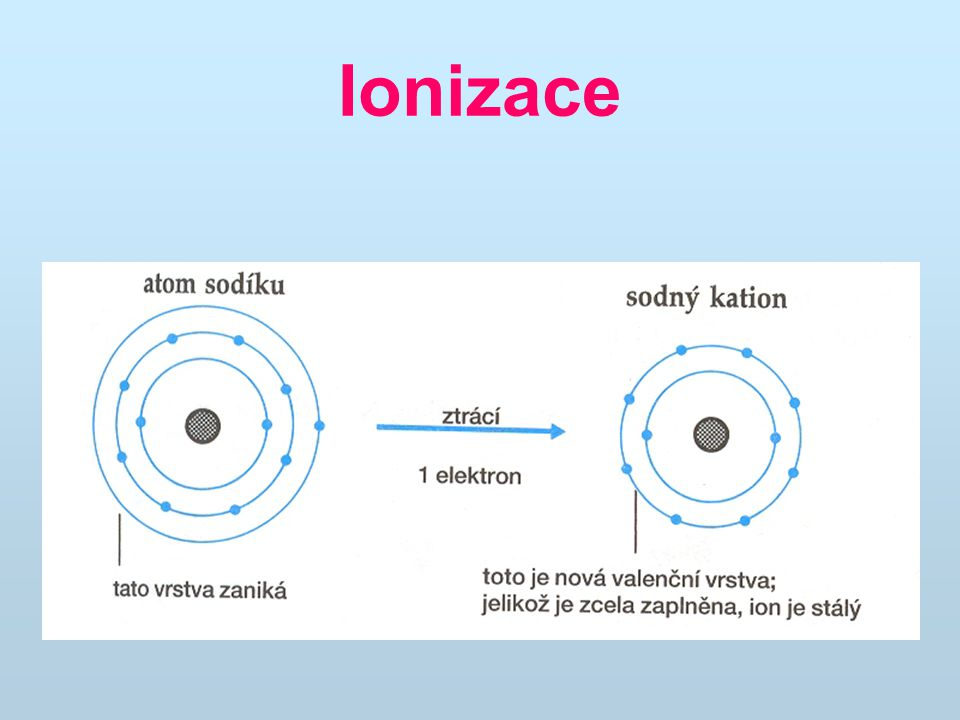 Ionizační energie atomu Ionizační energie atomu je definována jako práce potřebná k odtržení a úplnému vzdálení nejslaběji poutaného elektronu z atomu v základním stavu.