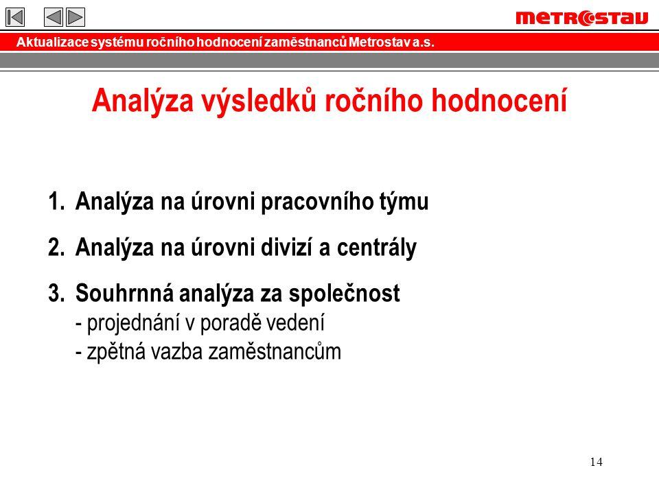 Aktualizace systému ročního hodnocení zaměstnanců Metrostav a.s. 14 Analýza výsledků ročního hodnocení 1.Analýza na úrovni pracovního týmu 2.Analýza n