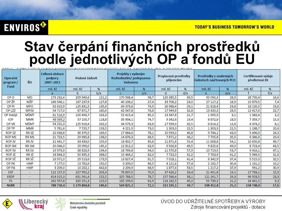 ÚVOD DO UDRŽITELNÉ SPOTŘEBY A VÝROBY Zdroje financování projektů - dotace Stav čerpání finančních prostředků podle jednotlivých OP a fondů EU