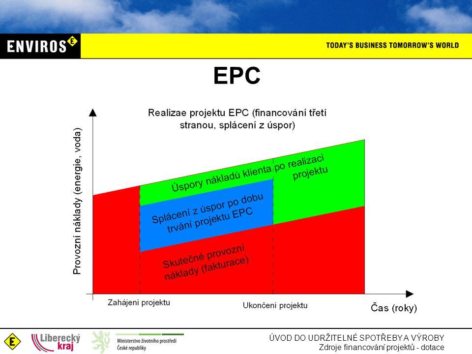 ÚVOD DO UDRŽITELNÉ SPOTŘEBY A VÝROBY Zdroje financování projektů - dotace EPC