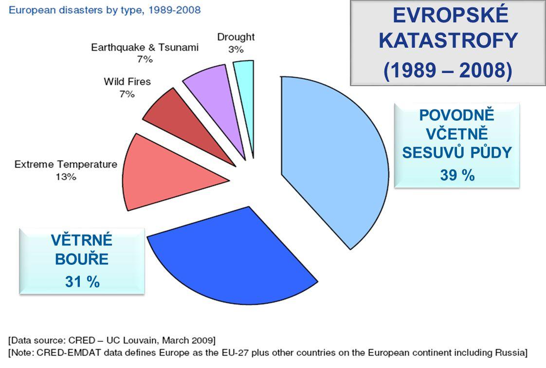 3 EVROPSKÉ KATASTROFY (1989 – 2008) VĚTRNÉ BOUŘE 31 % VĚTRNÉ BOUŘE 31 % POVODNĚ VČETNĚ SESUVŮ PŮDY 39 % POVODNĚ VČETNĚ SESUVŮ PŮDY 39 %