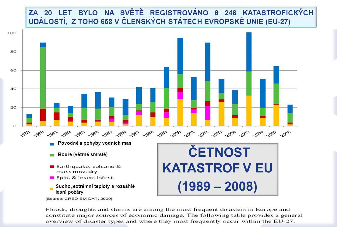 4 ČETNOST KATASTROF V EU (1989 – 2008) ZA 20 LET BYLO NA SVĚTĚ REGISTROVÁNO 6 248 KATASTROFICKÝCH UDÁLOSTÍ, Z TOHO 658 V ČLENSKÝCH STÁTECH EVROPSKÉ UNIE (EU-27) Povodně a pohyby vodních mas Bouře (větrné smrště) Sucho, extrémní teploty a rozsáhlé lesní požáry