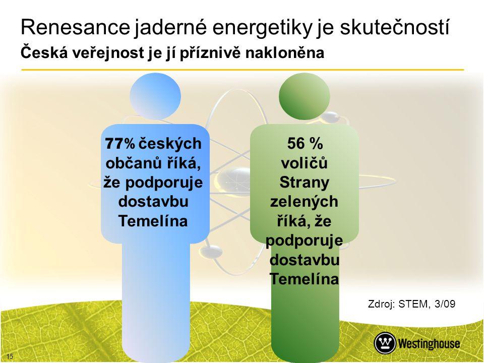 15 77% českých občanů říká, že podporuje dostavbu Temelína 56 % voličů Strany zelených říká, že podporuje dostavbu Temelína Zdroj: STEM, 3/09 Renesanc