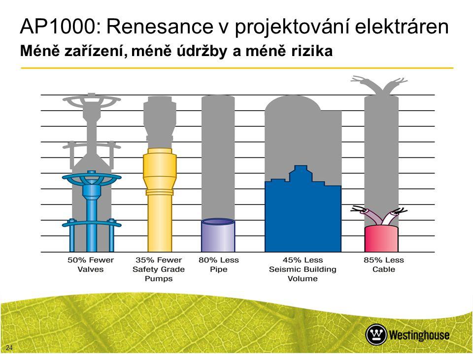 24 AP1000: Renesance v projektování elektráren Méně zařízení, méně údržby a méně rizika