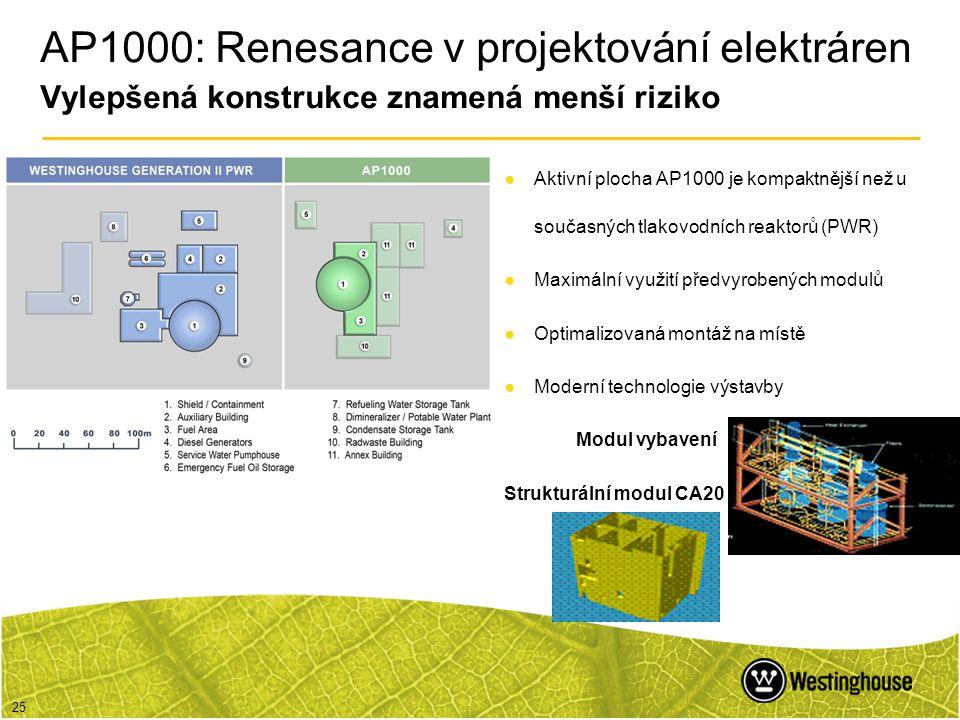 25 AP1000: Renesance v projektování elektráren Vylepšená konstrukce znamená menší riziko ●Aktivní plocha AP1000 je kompaktnější než u současných tlako