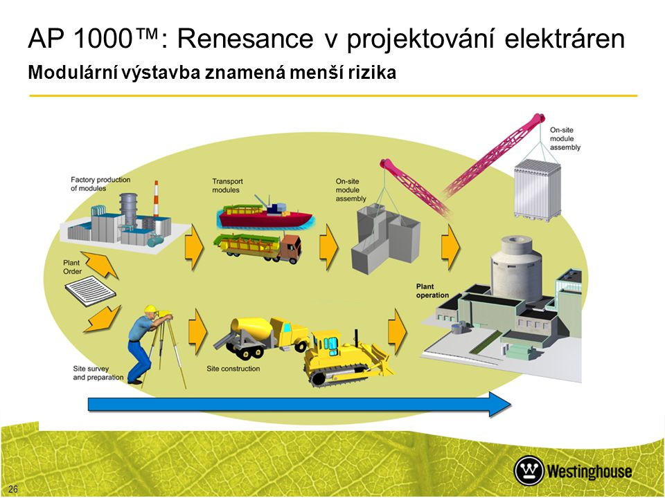 26 AP 1000™: Renesance v projektování elektráren Modulární výstavba znamená menší rizika