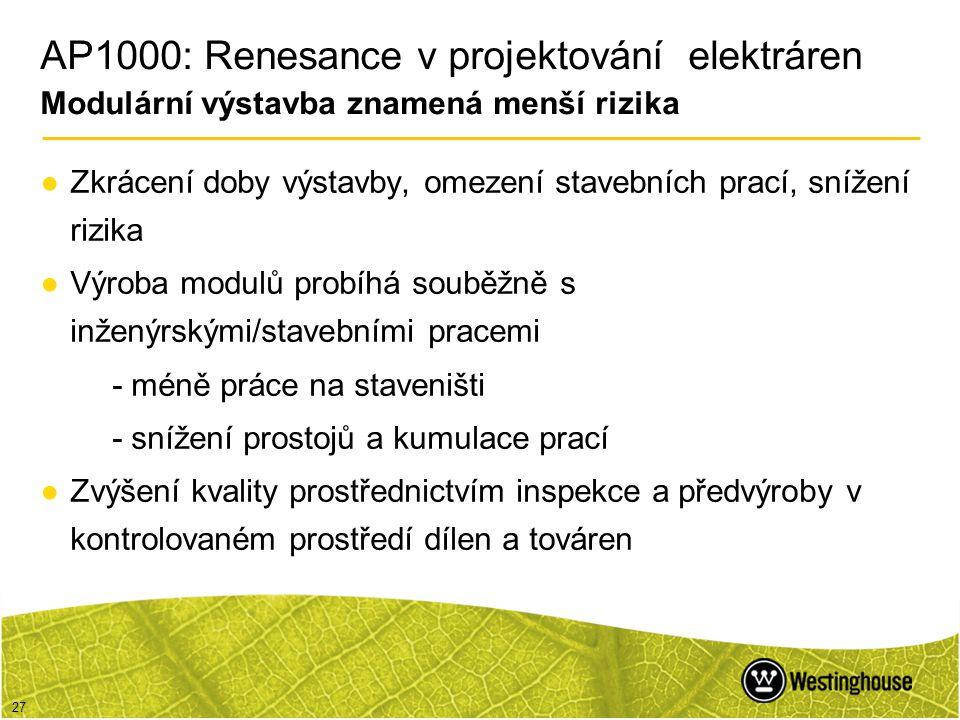 27 AP1000: Renesance v projektování elektráren Modulární výstavba znamená menší rizika ●Zkrácení doby výstavby, omezení stavebních prací, snížení rizi