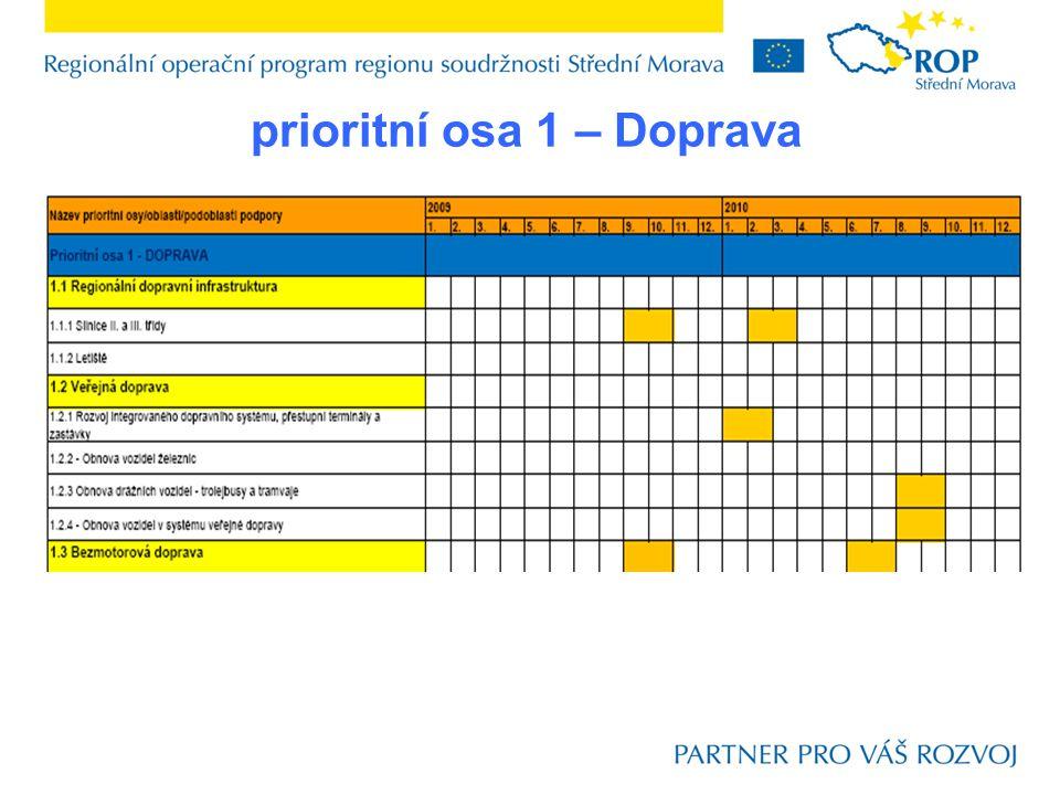 prioritní osa 2 – Integrovaný rozvoj a obnova regionu