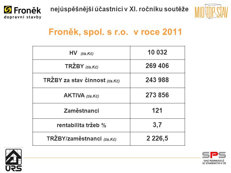 nejúspěšnější účastníci v XI. ročníku soutěže Froněk, spol.