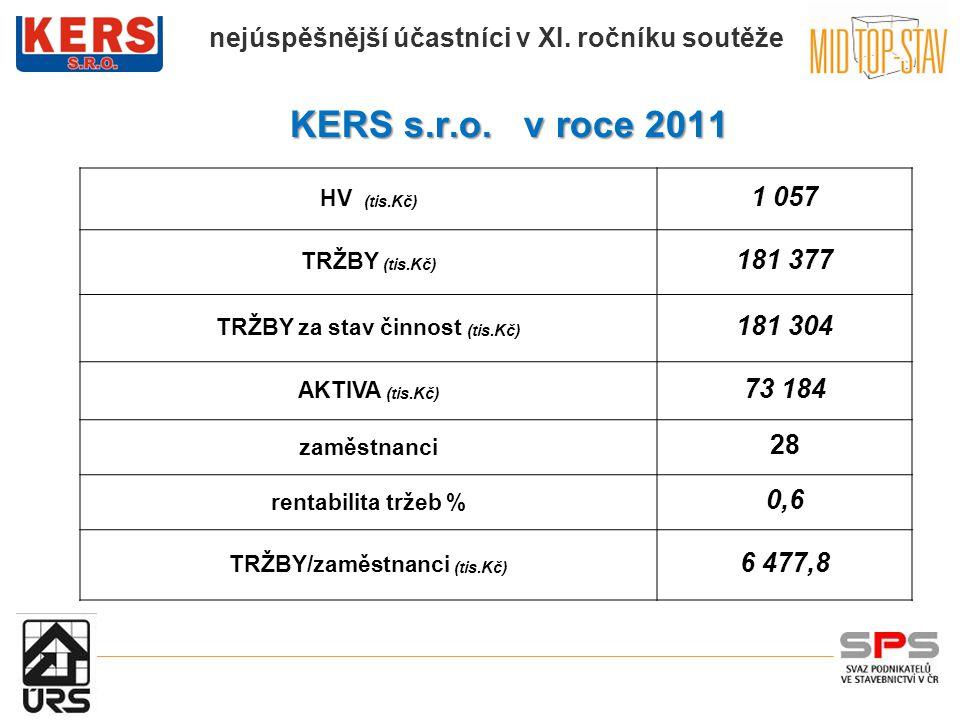KERS s.r.o. v roce 2011 KERS s.r.o. v roce 2011 HV (tis.Kč) 1 057 TRŽBY (tis.Kč) 181 377 TRŽBY za stav činnost (tis.Kč) 181 304 AKTIVA (tis.Kč) 73 184