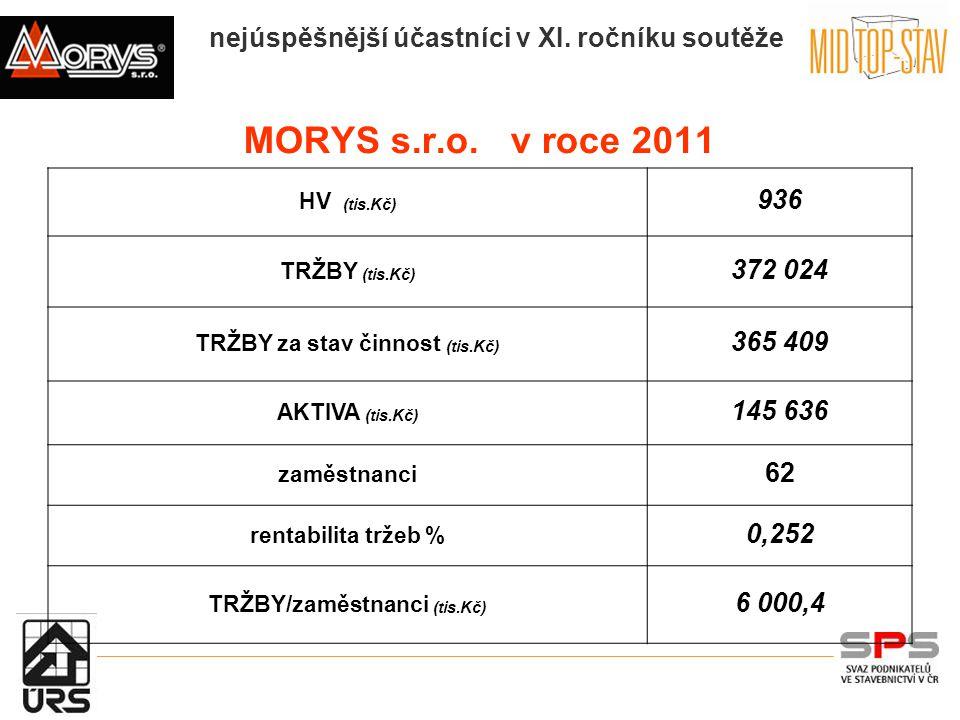 nejúspěšnější účastníci v XI. ročníku soutěže MORYS s.r.o.