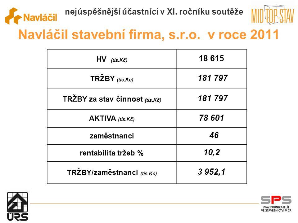 nejúspěšnější účastníci v XI. ročníku soutěže Navláčil stavební firma, s.r.o.
